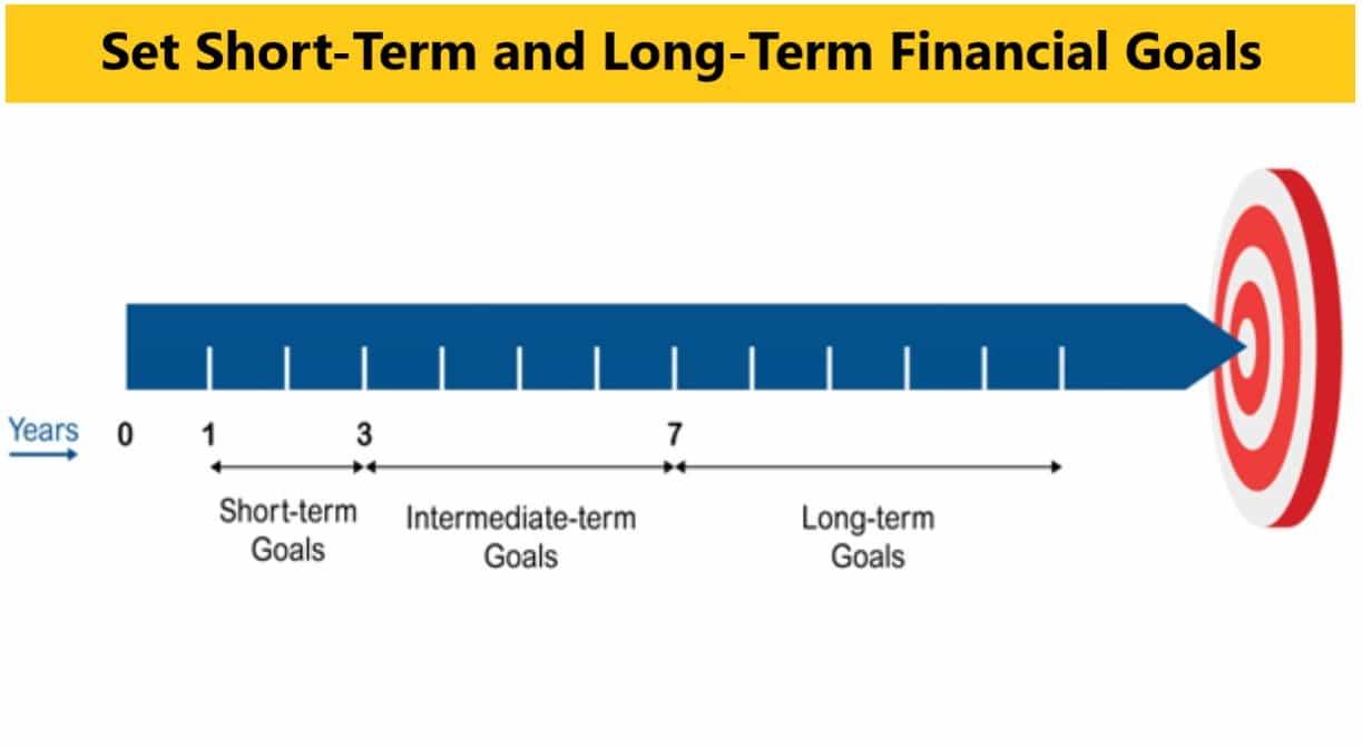 Personal Money Management - Short-Term and Long-Term Financial Goals