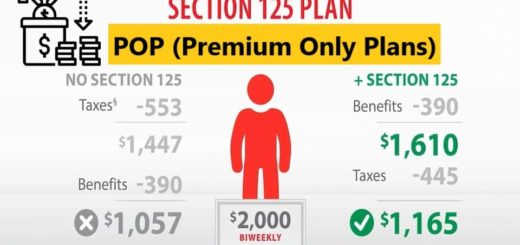 IRS Section 125 POP Premium Only Plans Cafeteria Plans