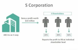 Business Owner Structure - S-Corporation