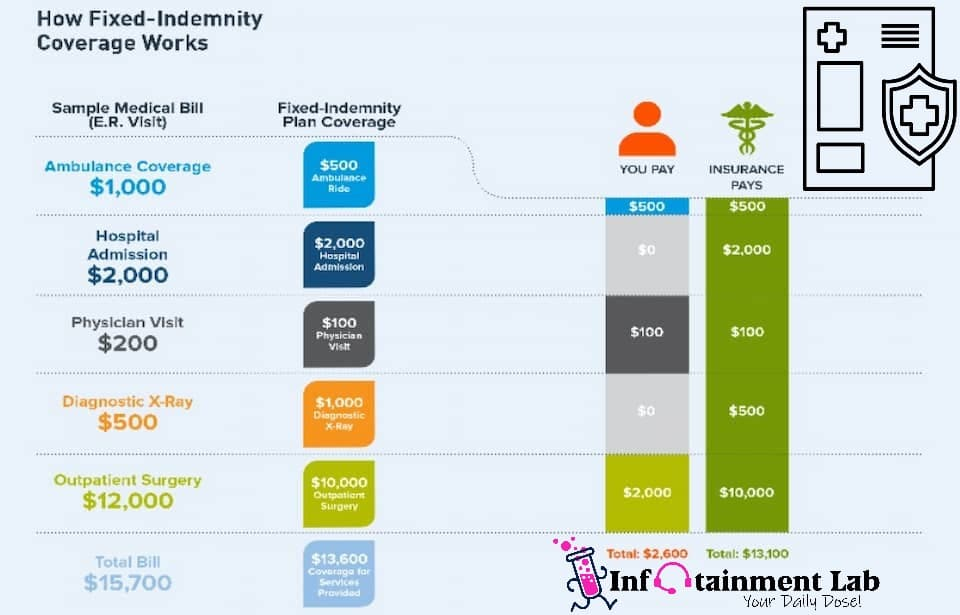 Fixed Indemnity Health Insurance