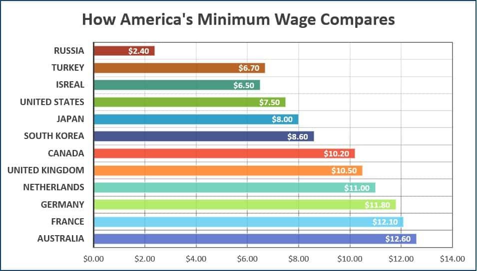 How Americas Minimum Wage Compares