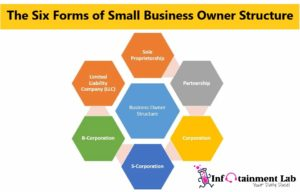 The Six Forms of Small Business Owner Structure