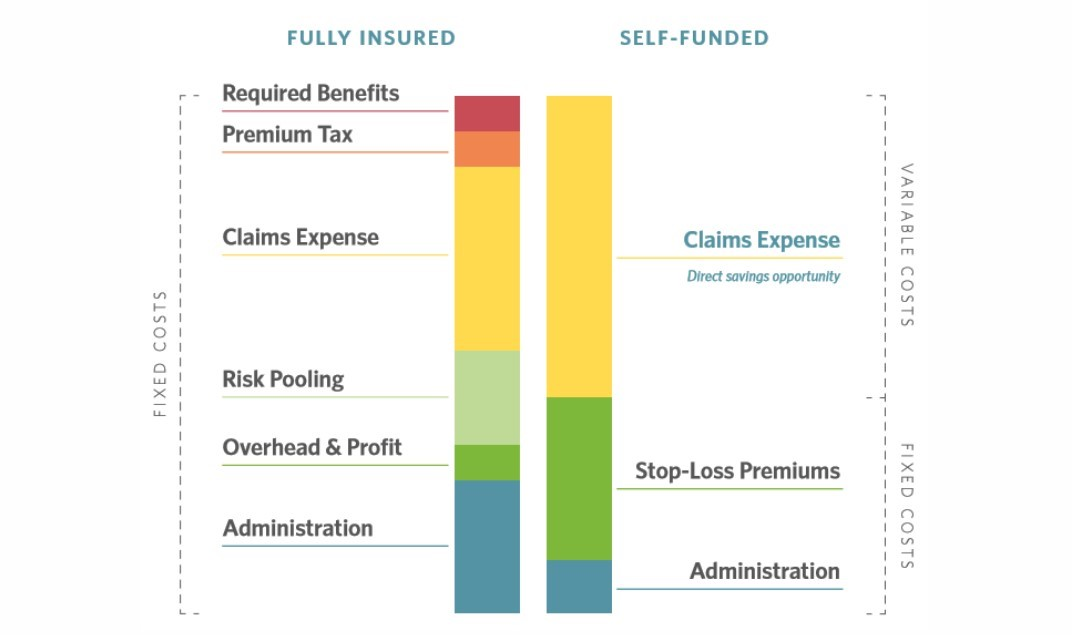 Difference Between Fully-Insured and Self-Insured (Self-Funded)