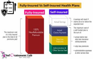 Featured Image: Fully-Insured Vs Self-Insured Health Plans