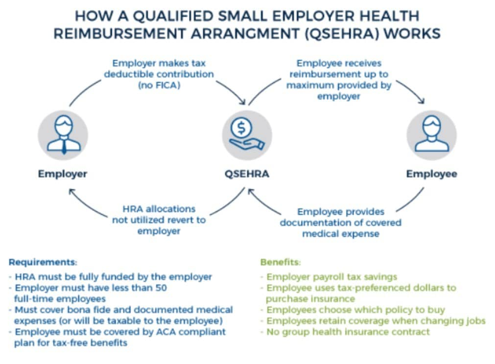 How a Qualified Small Employer HRA (QSEHRA) Works