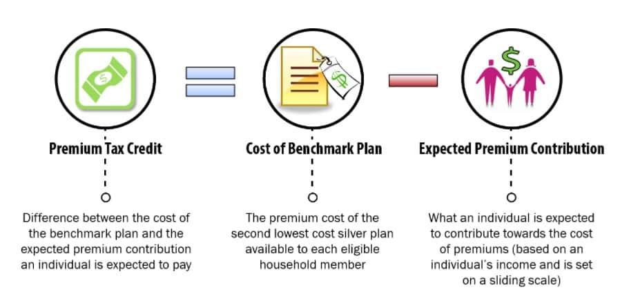 Premium Tax Credit for Saving Money on Health Insurance