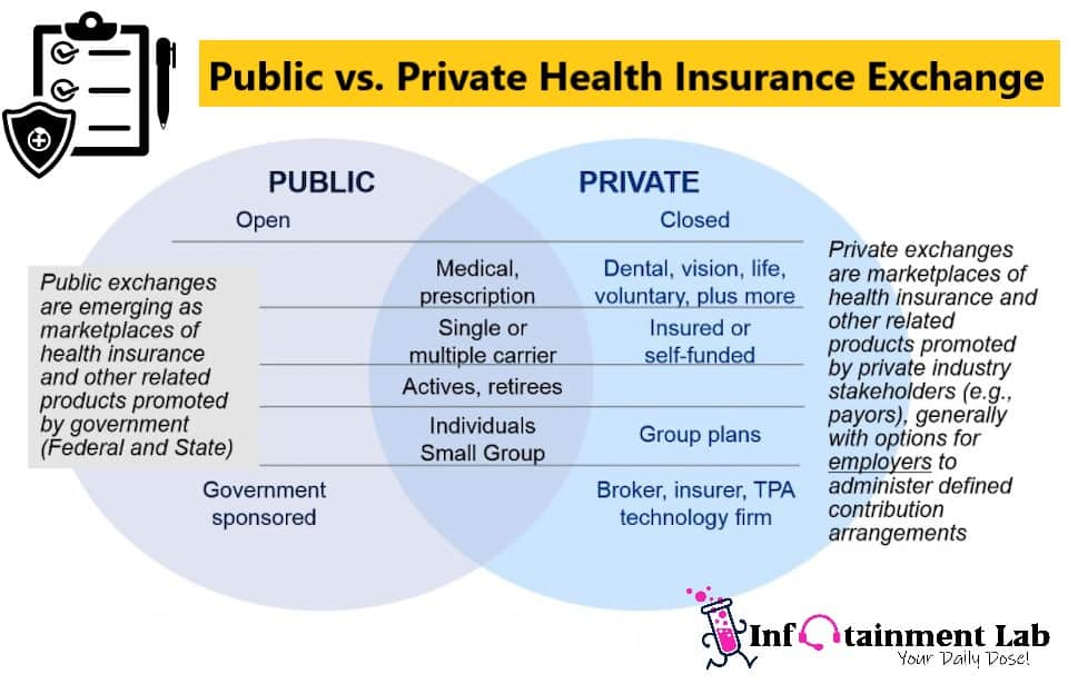 Public vs. Private Health Insurance Exchange