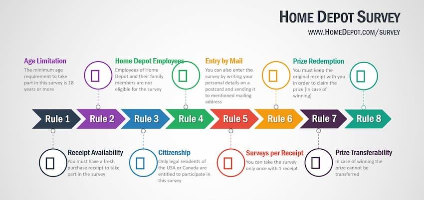 Rules-for-Home-Depot-Survey-@-www.HomeDepot.com