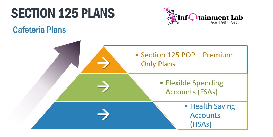 Section 125 Plan to Save Money on Health Insurance