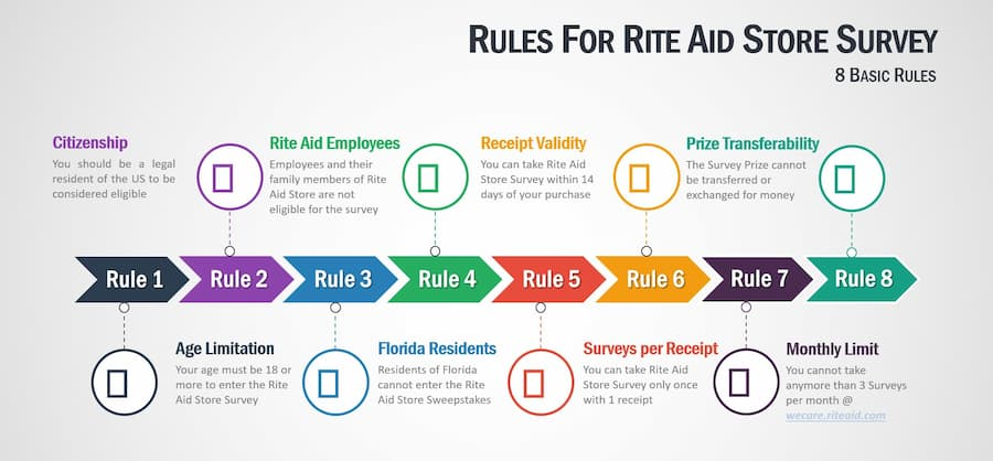 Rules-to-Enter-Rite-Aid-Store-Survey-at-Wecare.riteaid.com